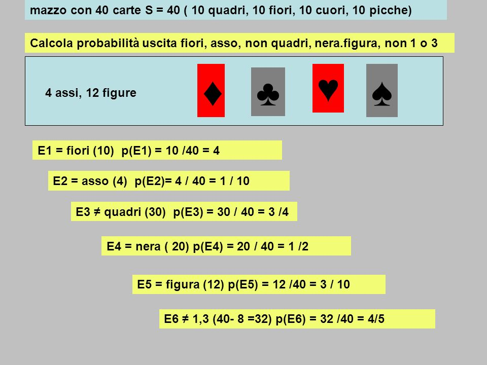 Probabilità composta:segue Un mazzo di 52 carte contiene tra le altre 4 figure di re estrarre tre carte a caso: probabilità che escano 3 figure di re.