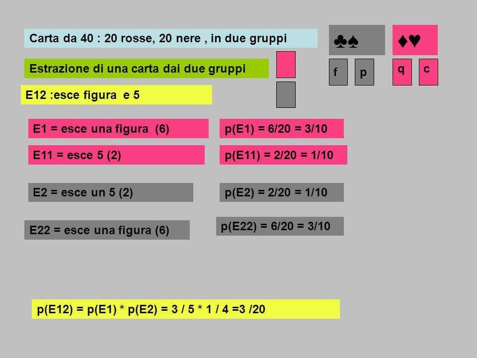 E12 :esce figura e 5 Carta da 40 : 20 rosse, 20 nere, in due gruppi Estrazione di una carta dai due gruppicq pf E1 = esce una figura (6) E2 = esce un