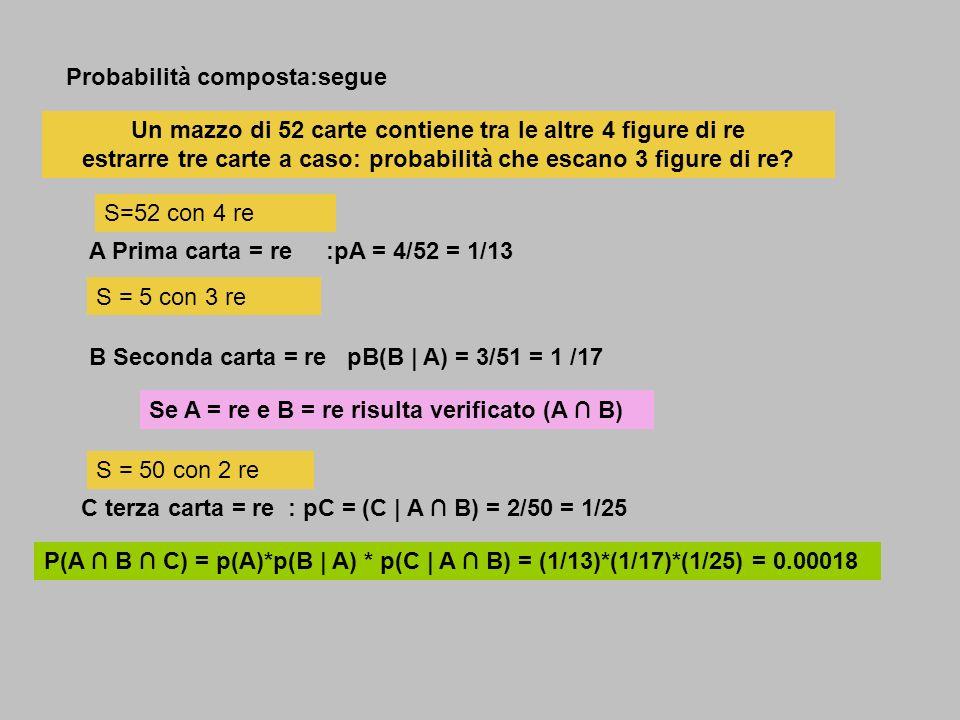 Probabilità composta:segue Un mazzo di 52 carte contiene tra le altre 4 figure di re estrarre tre carte a caso: probabilità che escano 3 figure di re?