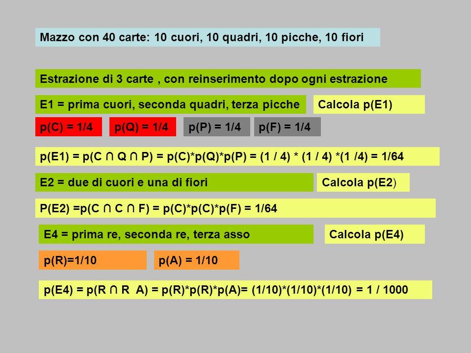 Mazzo con 40 carte: 10 cuori, 10 quadri, 10 picche, 10 fiori Estrazione di 3 carte, con reinserimento dopo ogni estrazione E1 = prima asso cuori, seconda asso fiori,terza carta quadri p(E1) = p(C F Q) = p(C)*p(F)*p(Q) = (1 / 40) * (1 / 40) *(1 /4) = 1/6400 p(C) = 1/40p(F) = 1/40p(Q) = 1/4 Calcola p(E1) E2 = re di cuori, un asso, carta di quadriCalcola p(E2) P(E2) =p(C A Q) = p(C)*p(A)*p(Q) = (1/40)*(1/10)*(1/4) = 1600 p(A) = 1/10