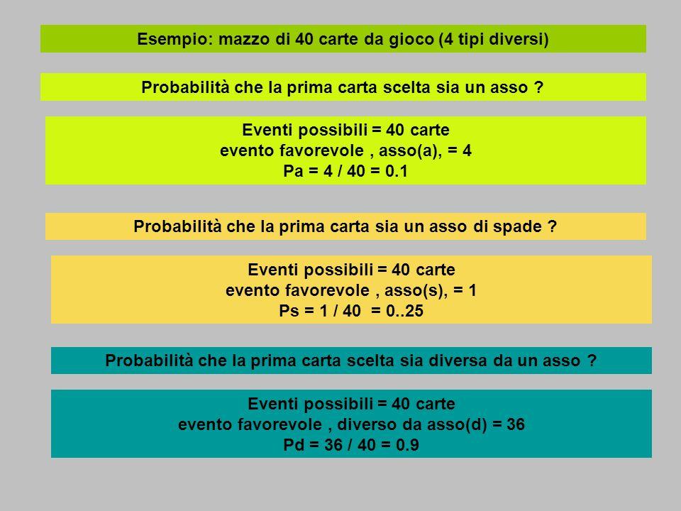 Esempio: mazzo di 40 carte da gioco (4 tipi diversi) Probabilità che la prima carta scelta sia un asso ? Eventi possibili = 40 carte evento favorevole