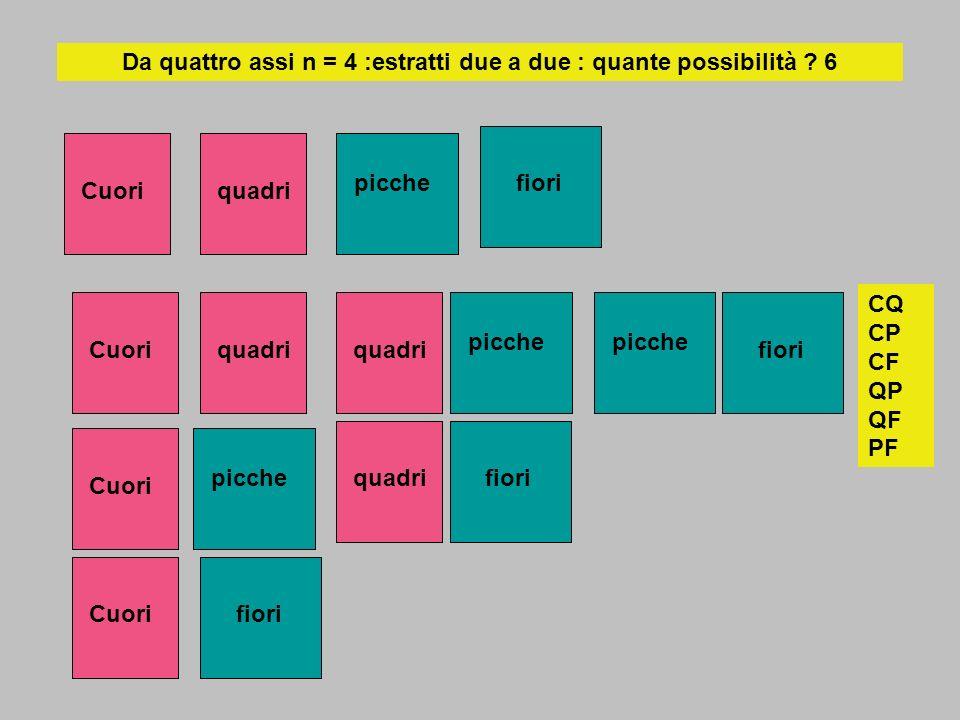Da quattro assi n = 4 :estratti due a due : quante possibilità ? 6 Cuoriquadri picche fioriCuoriquadriCuori picche Cuorifioriquadri picche fiori picch