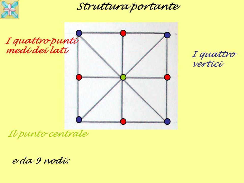 Struttura portante e da 9 nodi: I quattro punti medi dei lati I quattro vertici Il punto centrale