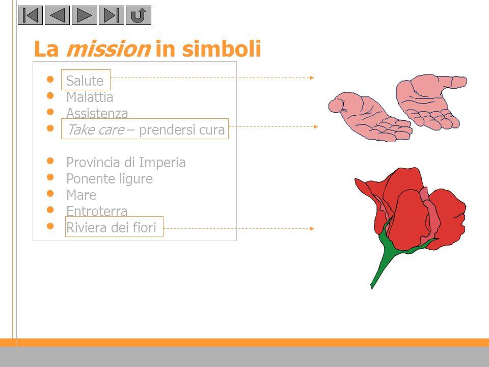 La mission in simboli stilizzati Salute Malattia Assistenza Take care – prendersi cura Provincia di Imperia Ponente ligure Mare Entroterra Riviera dei fiori