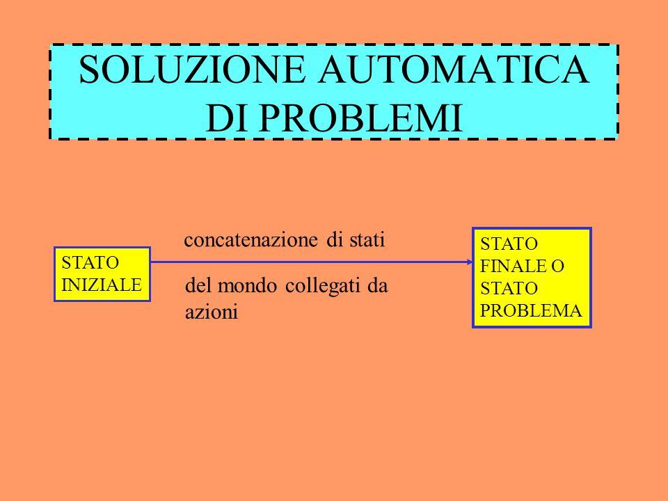 SOLUZIONE AUTOMATICA DI PROBLEMI STATO INIZIALE STATO FINALE O STATO PROBLEMA concatenazione di stati del mondo collegati da azioni