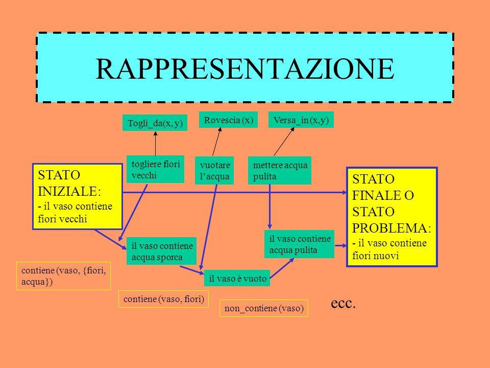 IL MODELLO DI ALLEN PARSER Frase in input Inferenza di intenzioni Regole di inferenza Plan matching Forma logica ???.