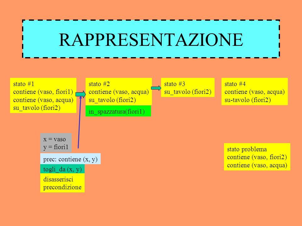 RAPPRESENTAZIONE stato #1 contiene (vaso, fiori1) contiene (vaso, acqua) su_tavolo (fiori2) stato #2 contiene (vaso, acqua) su_tavolo (fiori2) in_spazzatura(fiori1) stato #3 su_tavolo (fiori2) stato #4 contiene (vaso, acqua) su-tavolo (fiori2) stato problema contiene (vaso, fiori2) contiene (vaso, acqua) togli_da (x, y) prec: contiene (x, y) x = vaso y = fiori1 disasserisci precondizione