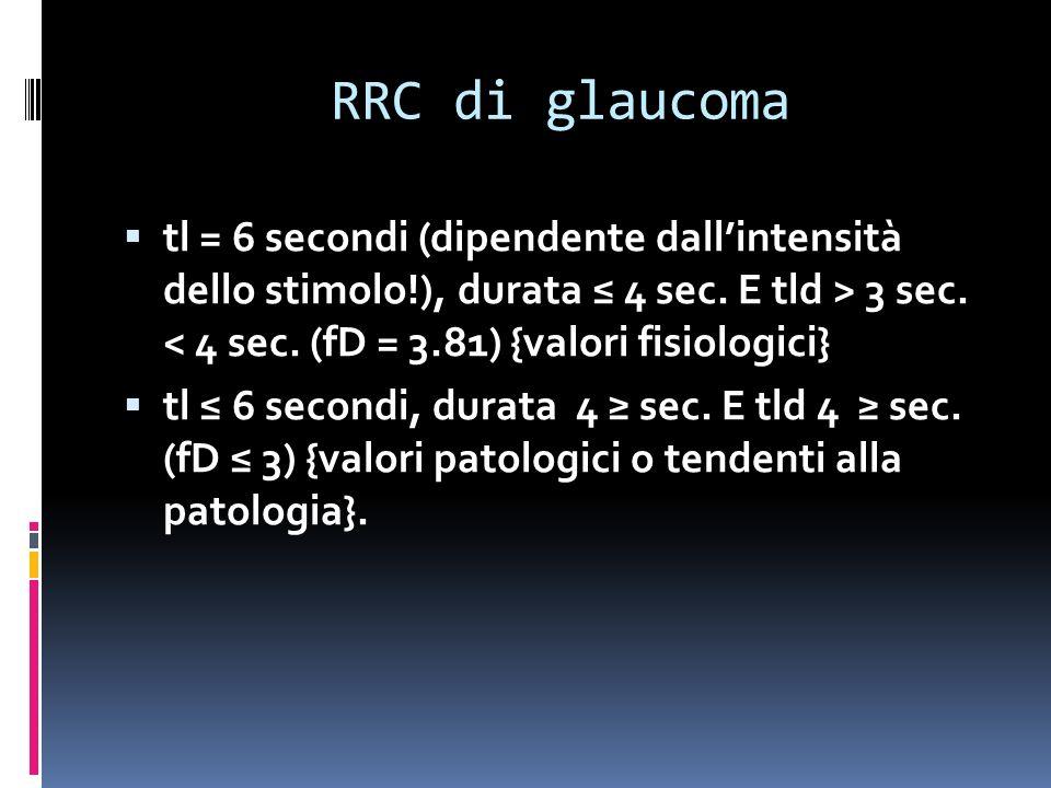 RRC di glaucoma tl = 6 secondi (dipendente dallintensità dello stimolo!), durata 4 sec.