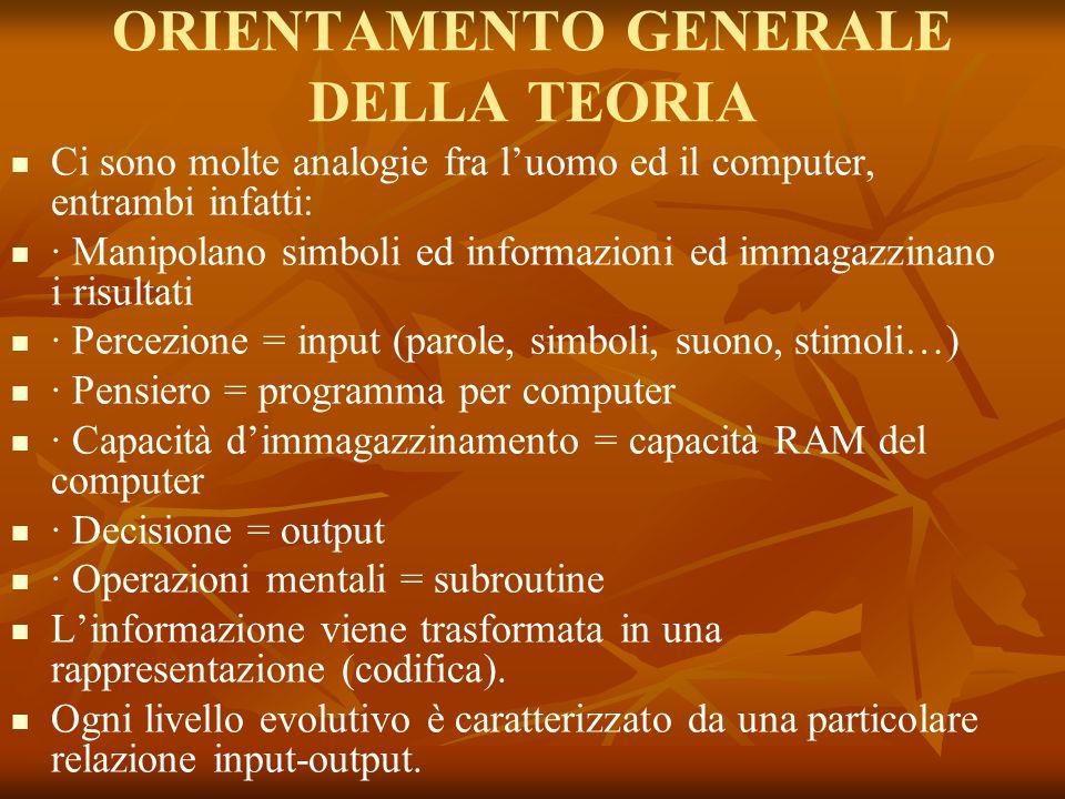 ORIENTAMENTO GENERALE DELLA TEORIA Ci sono molte analogie fra luomo ed il computer, entrambi infatti: · Manipolano simboli ed informazioni ed immagazz