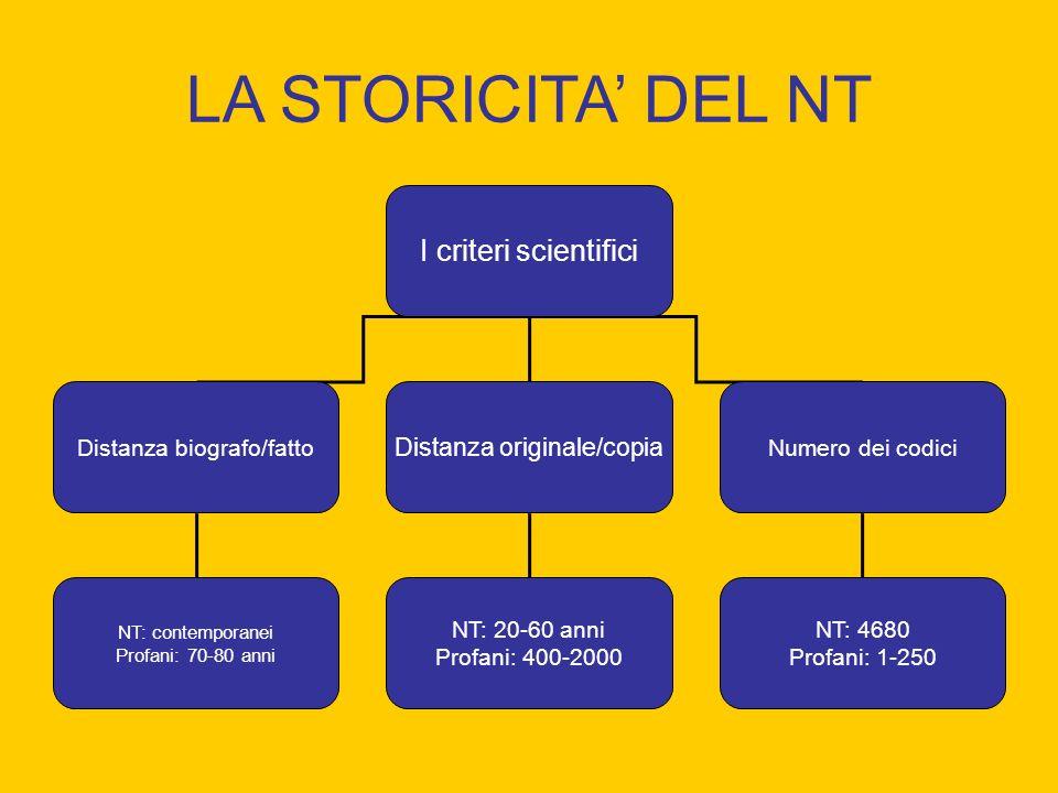 LA STORICITA DEL NT I criteri scientifici Distanza biografo/fatto Distanza originale/copia Numero dei codici NT: contemporanei Profani: 70-80 anni NT: