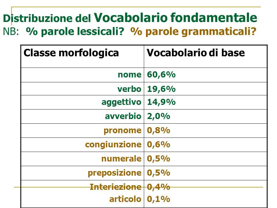 Distribuzione del Vocabolario fondamentale NB: % parole lessicali? % parole grammaticali? Classe morfologicaVocabolario di base nome60,6% verbo19,6% a