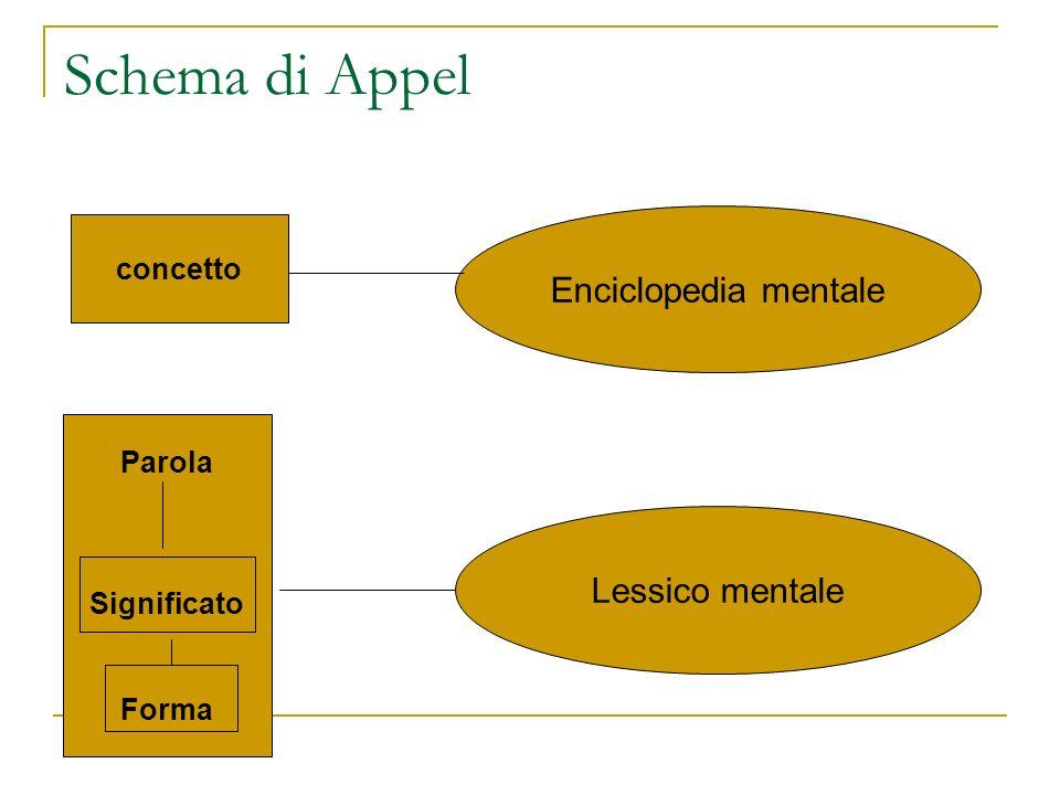 Schema di Appel concetto Enciclopedia mentale Parola Significato Forma Lessico mentale