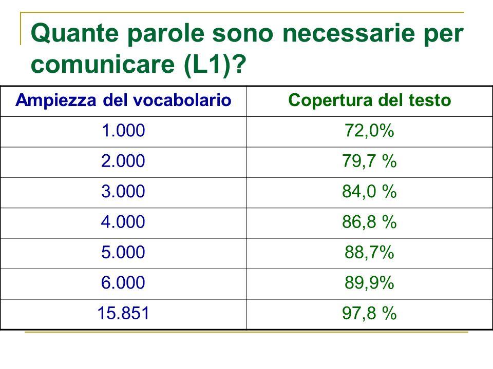Quante parole sono necessarie per comunicare (L1)? Ampiezza del vocabolarioCopertura del testo 1.00072,0% 2.00079,7 % 3.00084,0 % 4.00086,8 % 5.00088,