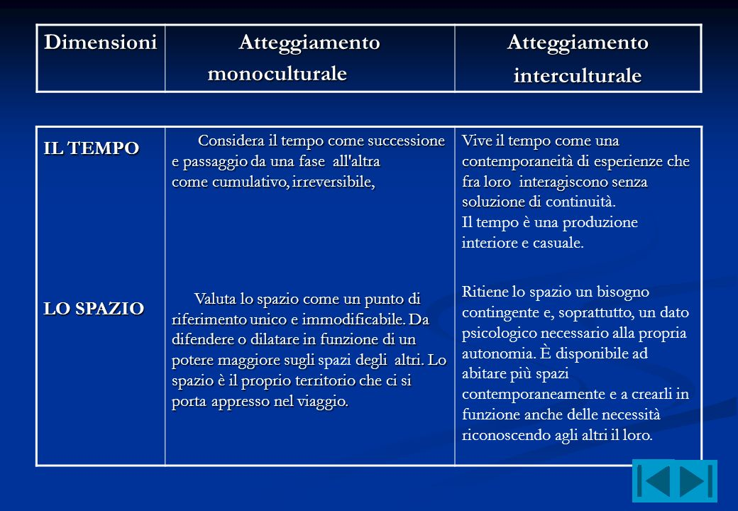 Dimensioni Atteggiamento monoculturale Atteggiamentointerculturale IL TEMPO LO SPAZIO Considera il tempo come successione e passaggio da una fase all'
