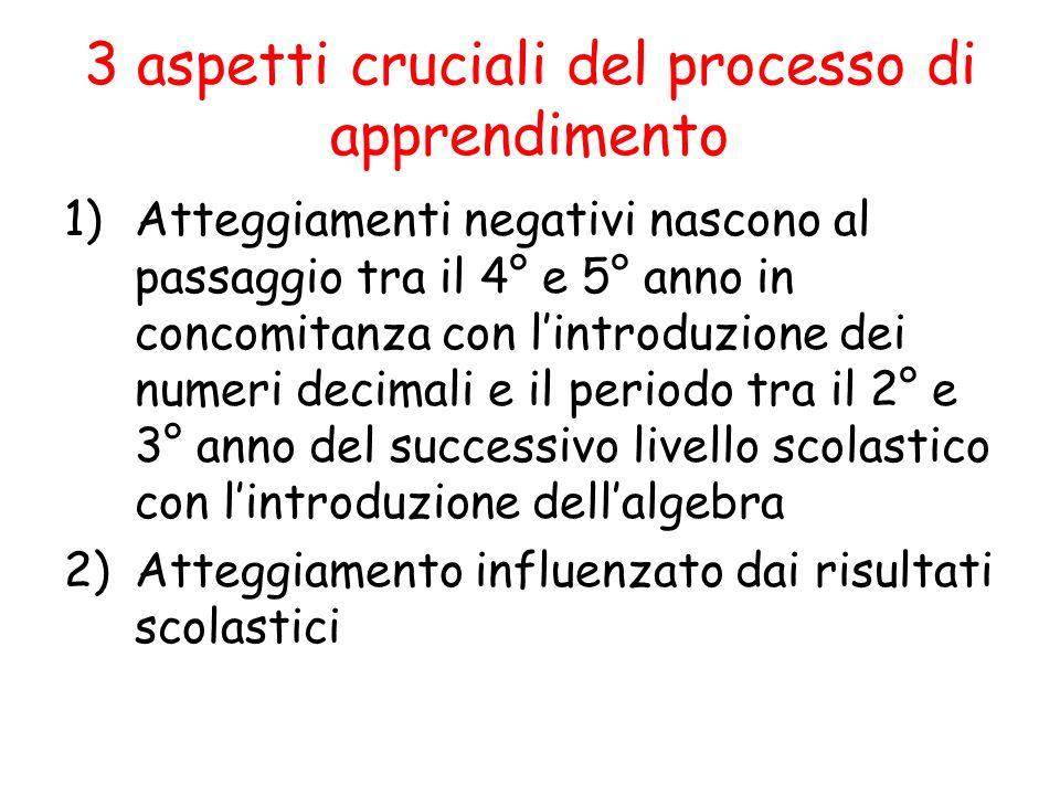 3 aspetti cruciali del processo di apprendimento 1)Atteggiamenti negativi nascono al passaggio tra il 4° e 5° anno in concomitanza con lintroduzione d