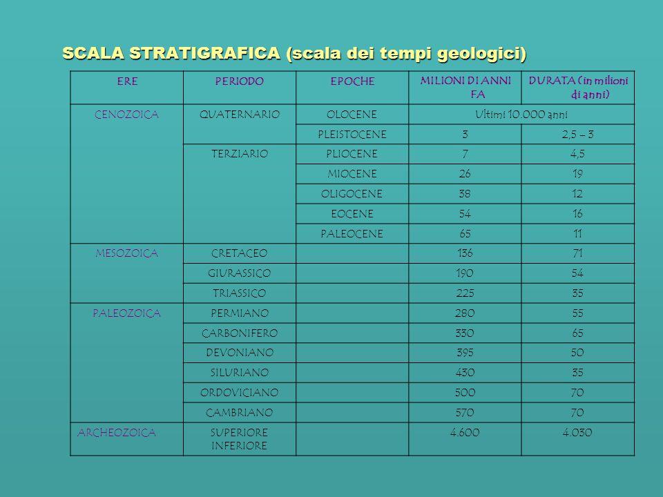 SCALA STRATIGRAFICA (scala dei tempi geologici) EREPERIODOEPOCHEMILIONI DI ANNI FA DURATA (in milioni di anni) CENOZOICAQUATERNARIOOLOCENEUltimi 10.00
