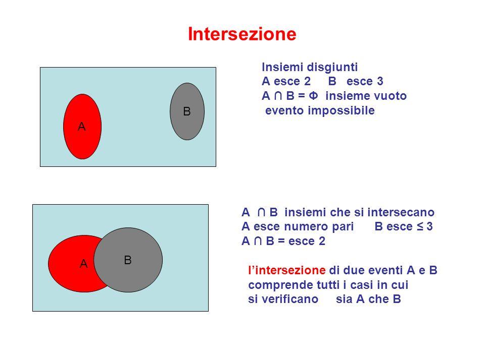 Intersezione Insiemi disgiunti A esce 2 B esce 3 A B = Φ insieme vuoto evento impossibile A B insiemi che si intersecano A esce numero pari B esce 3 A