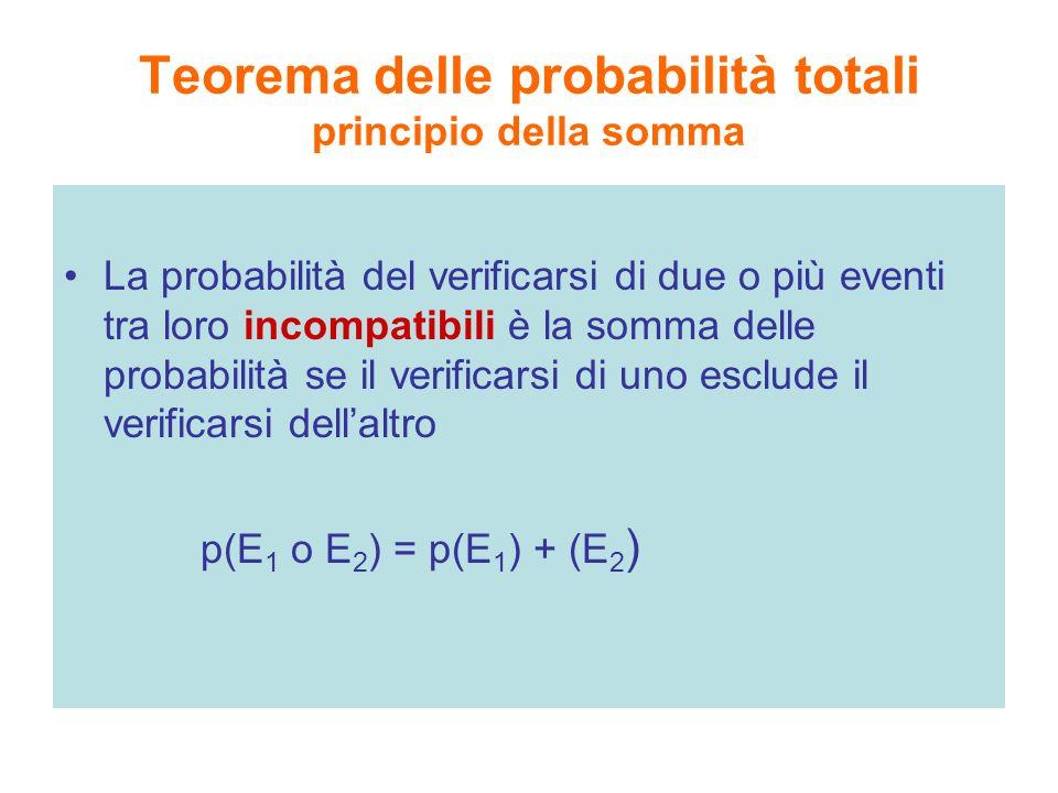 Teorema delle probabilità totali principio della somma La probabilità del verificarsi di due o più eventi tra loro incompatibili è la somma delle prob