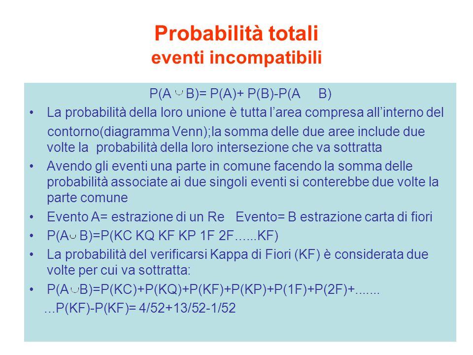 Probabilità totali eventi incompatibili P(A B)= P(A)+ P(B)-P(A B) La probabilità della loro unione è tutta larea compresa allinterno del contorno(diag