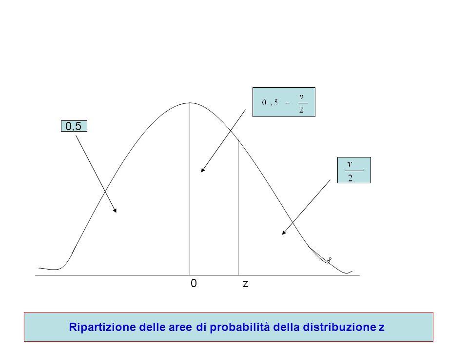 0 z 0,5 Ripartizione delle aree di probabilità della distribuzione z