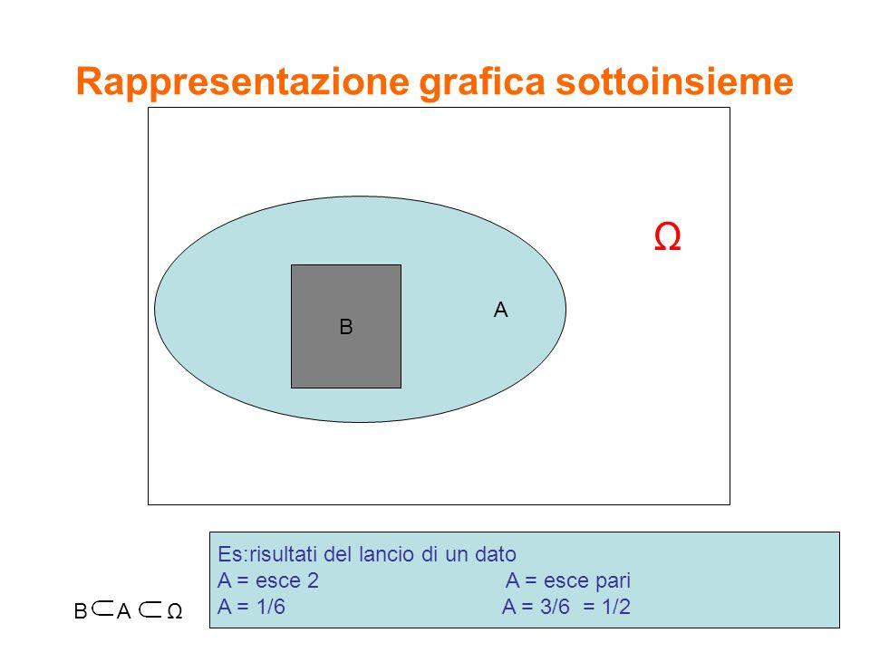 Evento complementare Es: i risultati del lancio di un dado A = esce 2 A = non esce 2 Levento complementare di A è levento che comprende tutti i casi in cui A non si verifica p = (A) = 1- p(A) p(A) = 1/6 p(A) = 5/6 A A A