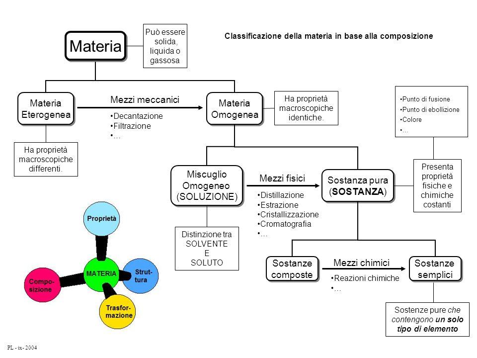 Materia Può essere solida, liquida o gassosa Materia Eterogenea Materia Eterogenea Materia Omogenea Materia Omogenea Ha proprietà macroscopiche differ