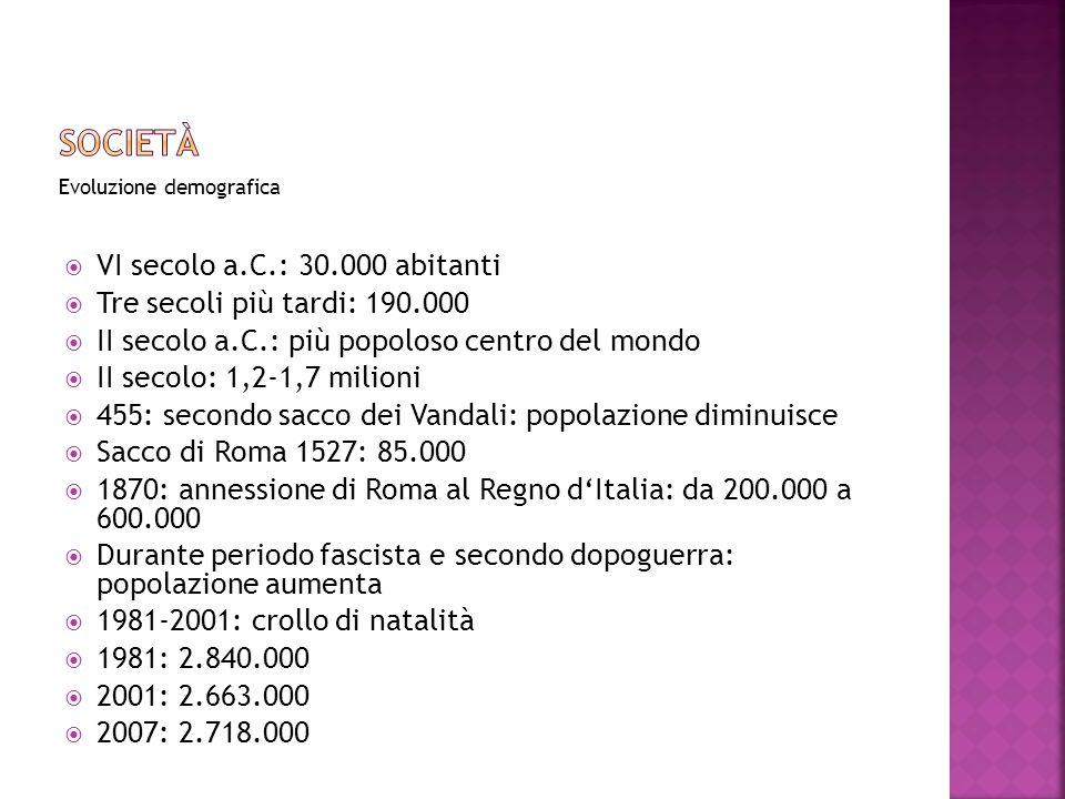 Evoluzione demografica VI secolo a.C.: 30.000 abitanti Tre secoli più tardi: 190.000 II secolo a.C.: più popoloso centro del mondo II secolo: 1,2-1,7 milioni 455: secondo sacco dei Vandali: popolazione diminuisce Sacco di Roma 1527: 85.000 1870: annessione di Roma al Regno dItalia: da 200.000 a 600.000 Durante periodo fascista e secondo dopoguerra: popolazione aumenta 1981-2001: crollo di natalità 1981: 2.840.000 2001: 2.663.000 2007: 2.718.000