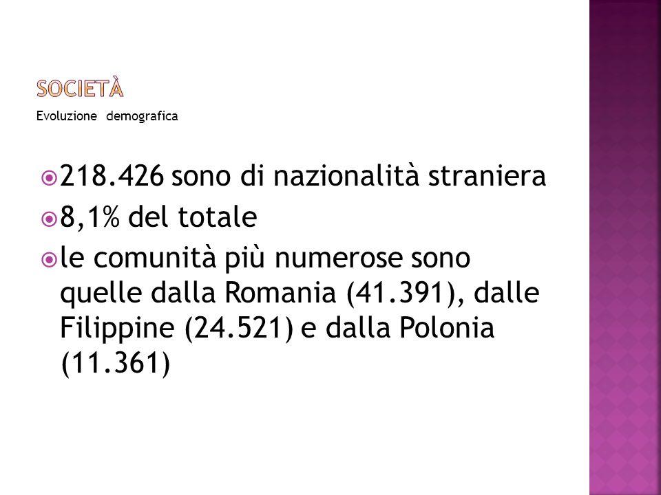 Evoluzione demografica 218.426 sono di nazionalità straniera 8,1% del totale le comunità più numerose sono quelle dalla Romania (41.391), dalle Filippine (24.521) e dalla Polonia (11.361)