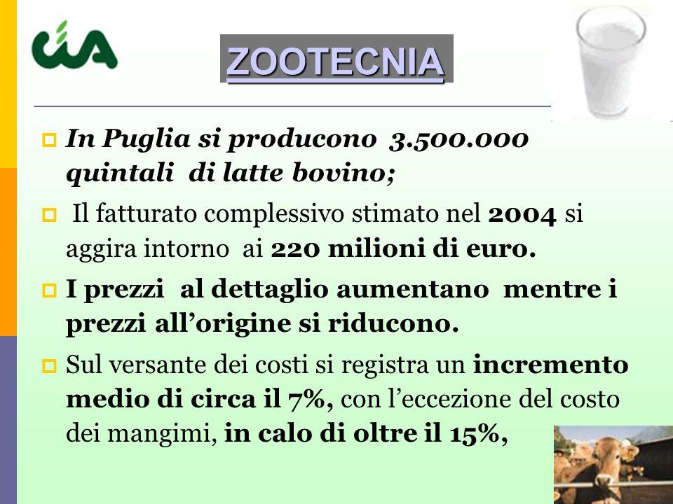 In Puglia si producono 3.500.000 quintali di latte bovino; In Puglia si producono 3.500.000 quintali di latte bovino; Il fatturato complessivo stimato nel 2004 si aggira intorno ai 220 milioni di euro.