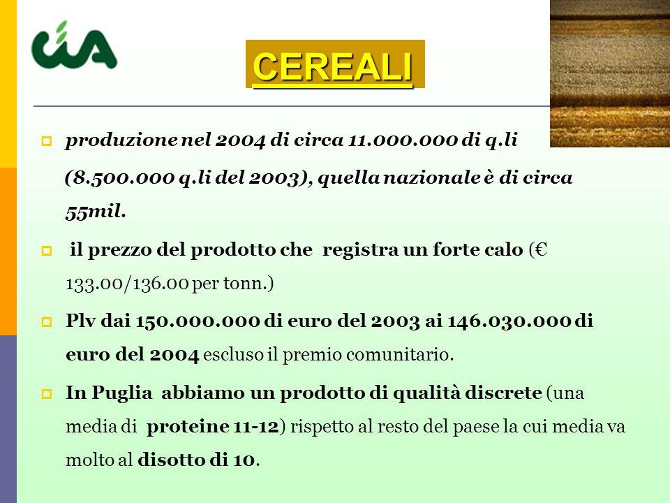 produzione nel 2004 di circa 11.000.000 di q.li produzione nel 2004 di circa 11.000.000 di q.li (8.500.000 q.li del 2003), quella nazionale è di circa 55mil.