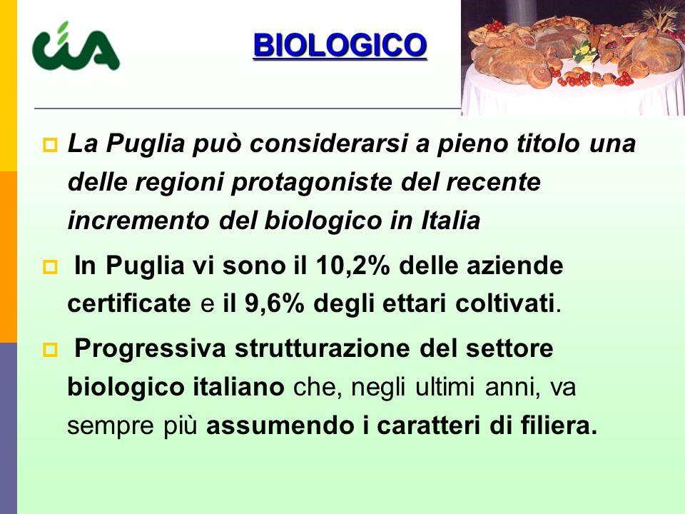 La Puglia può considerarsi a pieno titolo una delle regioni protagoniste del recente incremento del biologico in Italia La Puglia può considerarsi a pieno titolo una delle regioni protagoniste del recente incremento del biologico in Italia In Puglia vi sono il 10,2% delle aziende certificate e il 9,6% degli ettari coltivati.