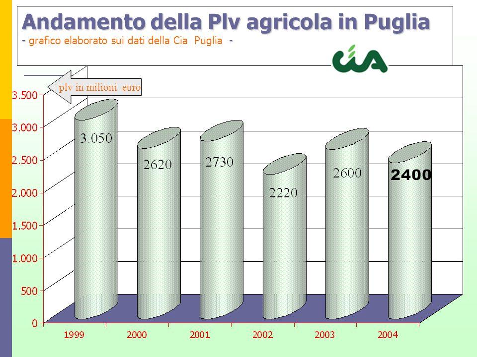 Andamento della Plv agricola in Puglia - - Andamento della Plv agricola in Puglia - grafico elaborato sui dati della Cia Puglia - plv in milioni euro