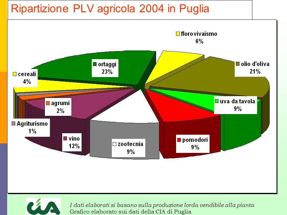 Ripartizione PLV agricola 2004 in Puglia I dati elaborati si basano sulla produzione lorda vendibile alla pianta Grafico elaborato sui dati della CIA di Puglia