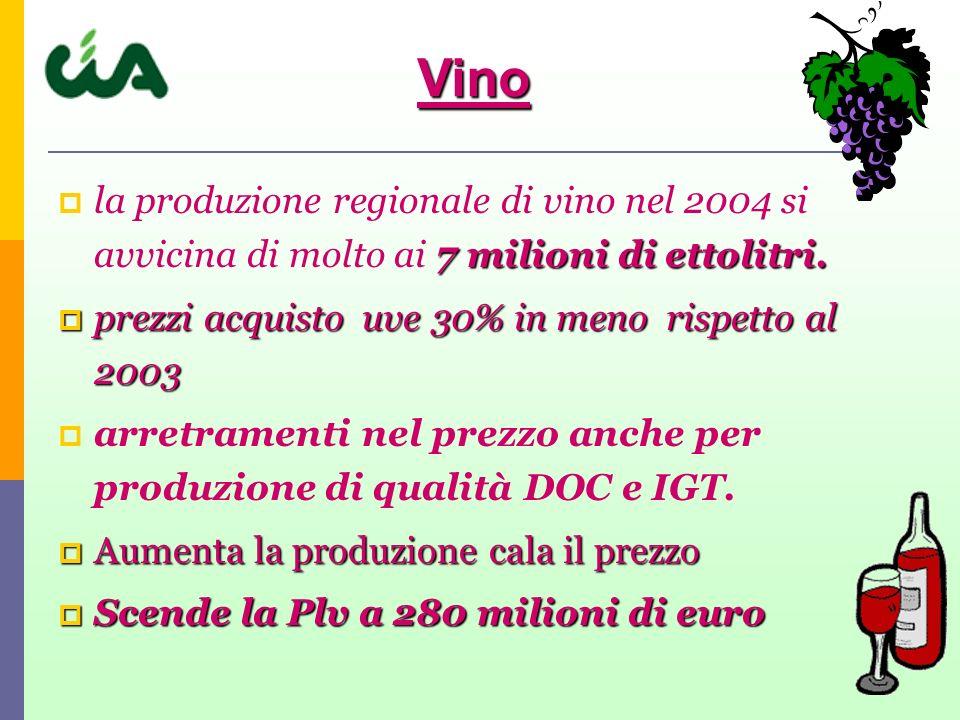 7 milioni di ettolitri. la produzione regionale di vino nel 2004 si avvicina di molto ai 7 milioni di ettolitri. prezzi acquisto uve 30% in meno rispe