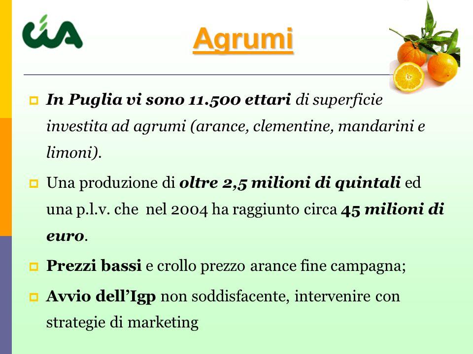 In Puglia vi sono 11.500 ettari di superficie investita ad agrumi (arance, clementine, mandarini e limoni).