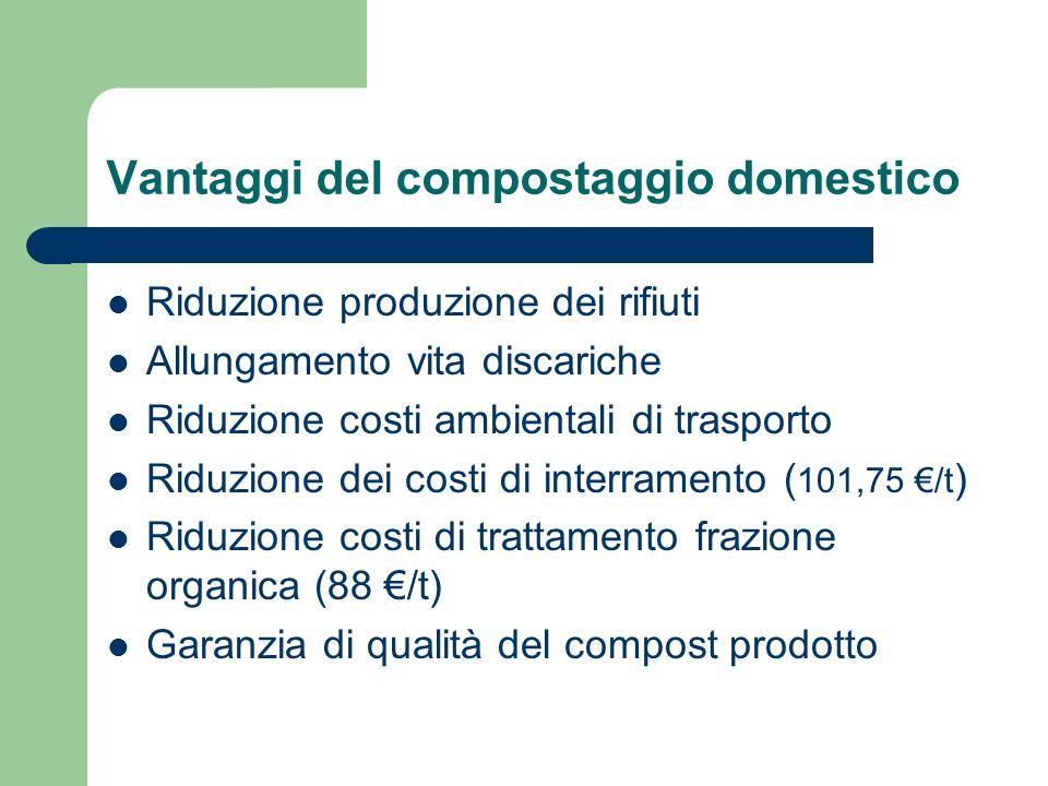 Vantaggi del compostaggio domestico Riduzione produzione dei rifiuti Allungamento vita discariche Riduzione costi ambientali di trasporto Riduzione dei costi di interramento ( 101,75 /t ) Riduzione costi di trattamento frazione organica (88 /t) Garanzia di qualità del compost prodotto