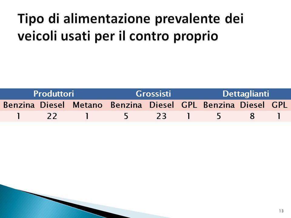 ProduttoriGrossistiDettaglianti BenzinaDieselMetanoBenzinaDieselGPLBenzinaDieselGPL 12215231581 13