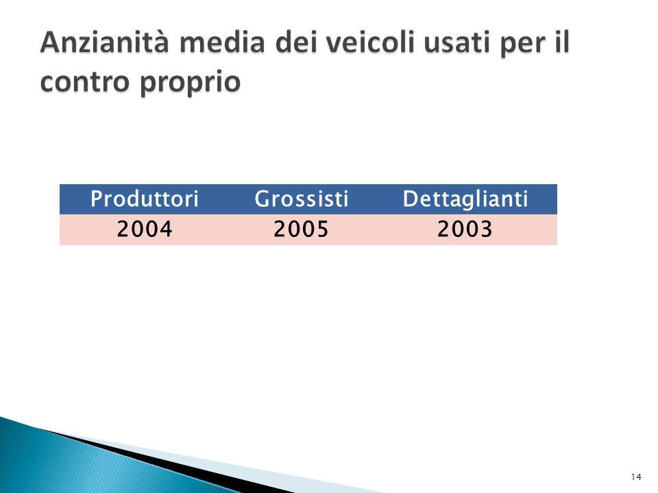 ProduttoriGrossistiDettaglianti 200420052003 14