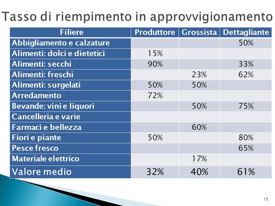FiliereProduttoreGrossistaDettagliante Abbigliamento e calzature 50% Alimenti: dolci e dietetici15% Alimenti: secchi90% 33% Alimenti: freschi 23%62% A