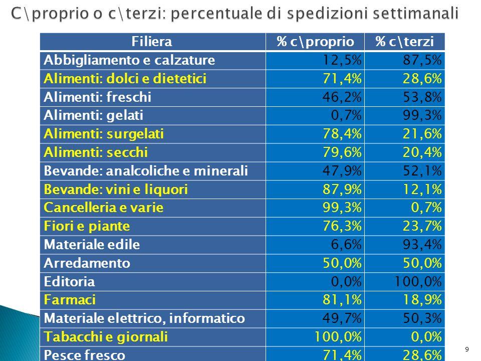 Filiera % c\proprio% c\terzi Abbigliamento e calzature12,5%87,5% Alimenti: dolci e dietetici71,4%28,6% Alimenti: freschi46,2%53,8% Alimenti: gelati0,7