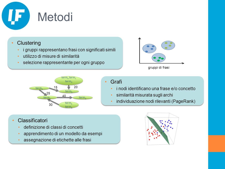 Metodi Clustering i gruppi rappresentano frasi con significati simili utilizzo di misure di similarità selezione rappresentante per ogni gruppo Grafi