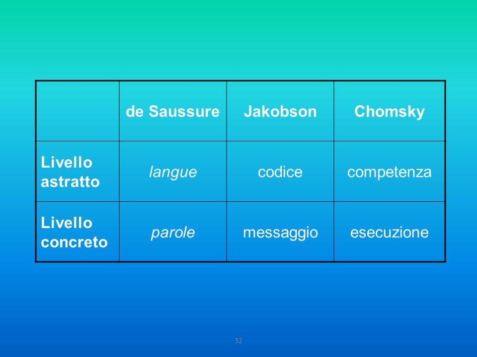 32 de SaussureJakobsonChomsky Livello astratto languecodicecompetenza Livello concreto parolemessaggioesecuzione