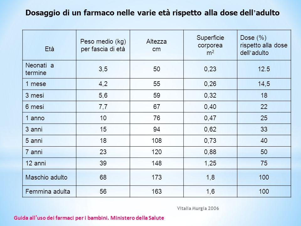 Vitalia Murgia 2006 Dosaggio di un farmaco nelle varie età rispetto alla dose delladulto Età Peso medio (kg) per fascia di età Altezza cm Superficie c