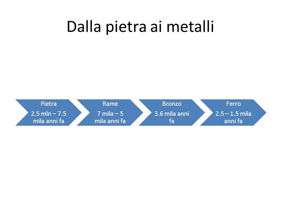 Dalla pietra ai metalli Pietra 2.5 mln – 7.5 mila anni fa Rame 7 mila – 5 mila anni fa Bronzo 3.6 mila anni fa Ferro 2.5 – 1.5 mila anni fa