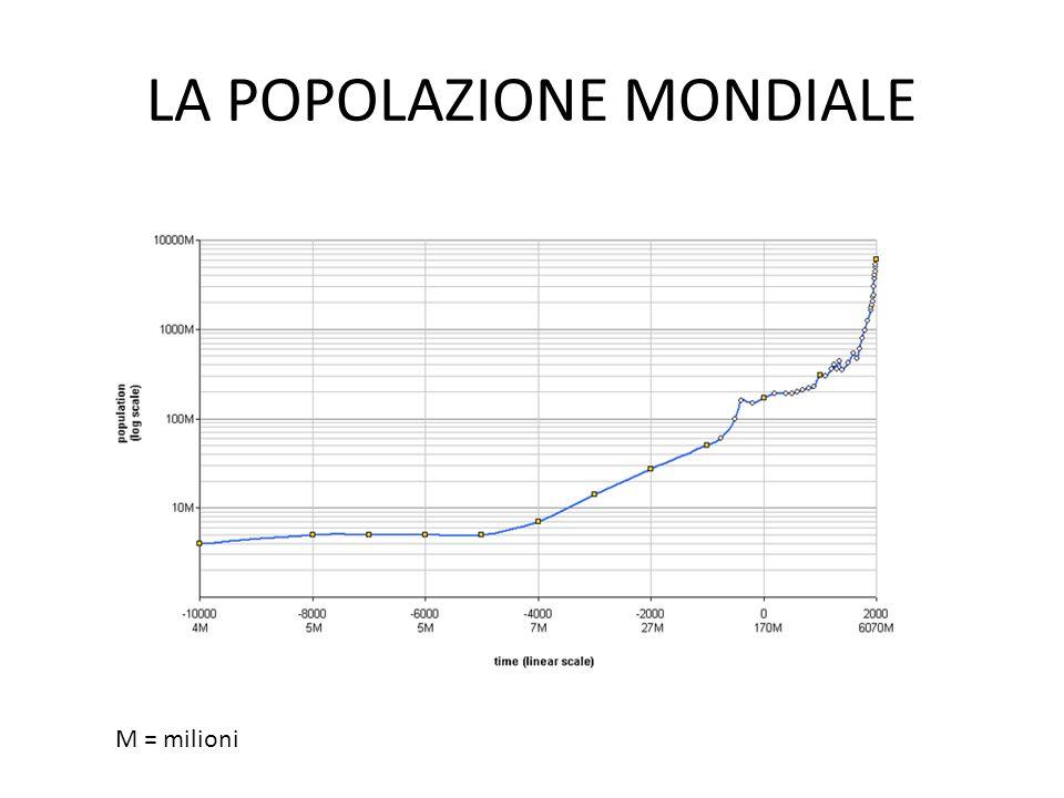 LA POPOLAZIONE MONDIALE M = milioni