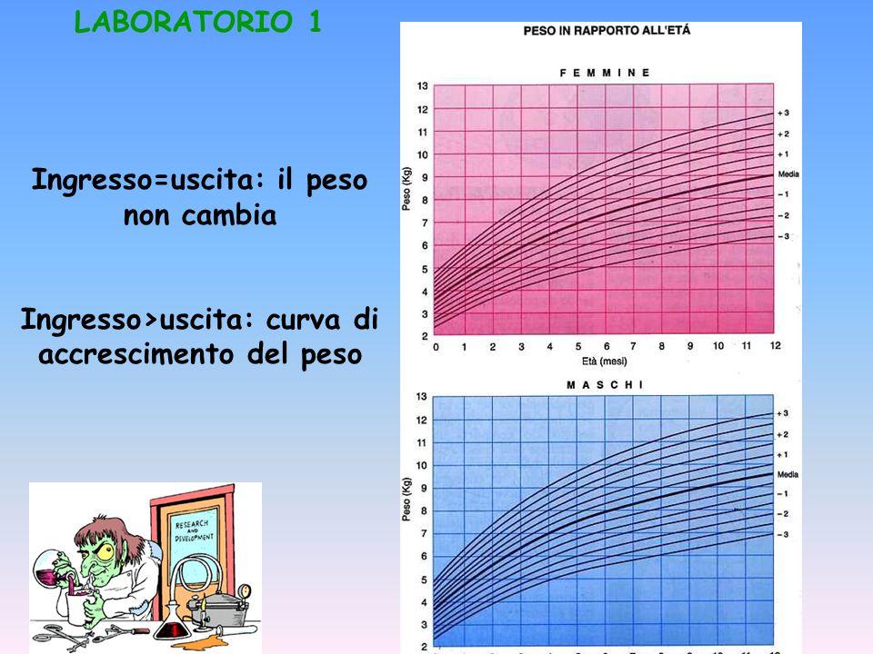 LABORATORIO 1 Ingresso=uscita: il peso non cambia Ingresso>uscita: curva di accrescimento del peso
