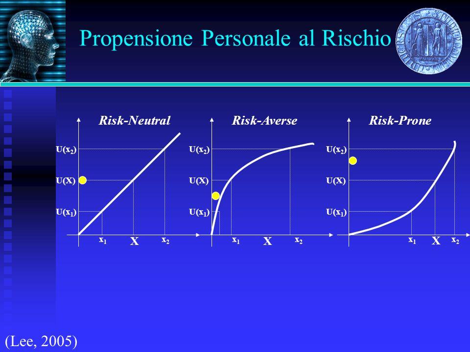 Propensione Personale al Rischio x1x1 x2x2 X U(x 1 ) U(x 2 ) U(X) Risk-Neutral x1x1 x2x2 X U(x 1 ) U(x 2 ) U(X) Risk-Averse x1x1 x2x2 X U(x 1 ) U(x 2