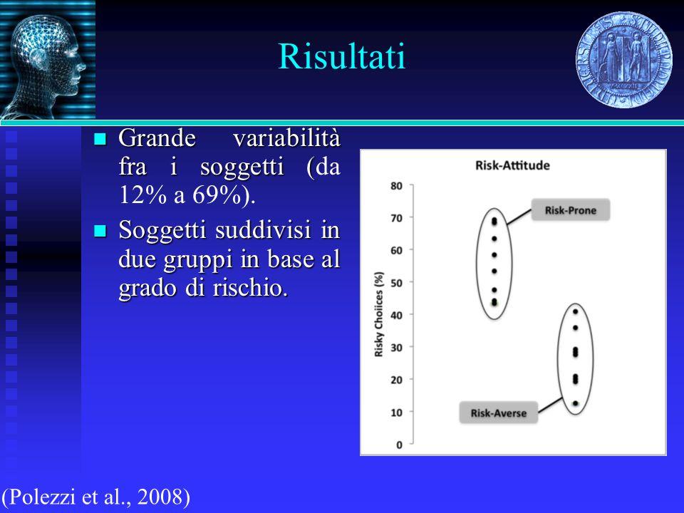 Risultati Grande variabilità fra i soggetti ( Grande variabilità fra i soggetti (da 12% a 69%). Soggetti suddivisi in due gruppi in base al grado di r