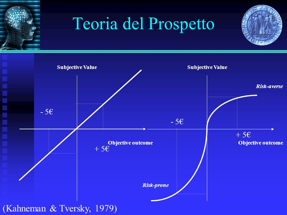Teoria del Prospetto Objective outcome Subjective Value + 5 - 5 Risk-prone Objective outcome Subjective Value Risk-averse + 5 - 5 (Kahneman & Tversky, 1979)