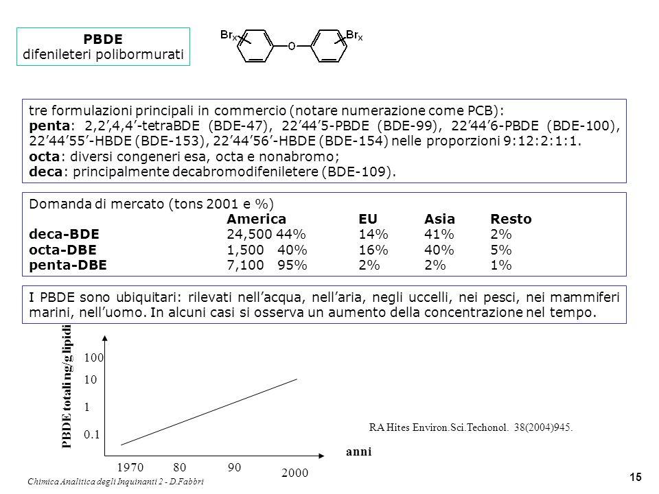 Chimica Analitica degli Inquinanti 2 - D.Fabbri 15 PBDE difenileteri polibormurati tre formulazioni principali in commercio (notare numerazione come P